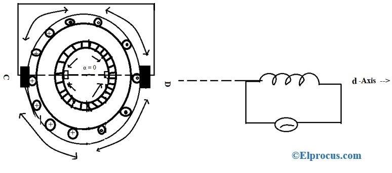 α = 0 Angle
