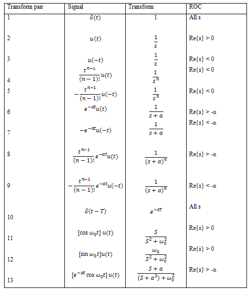 Laplace Transform Formulas