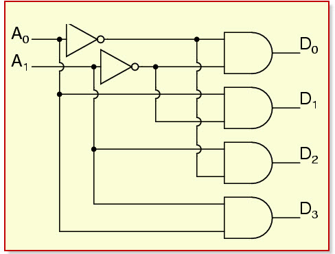 how to design of 2 to 4 line decoder circuit truth table and rh elprocus com