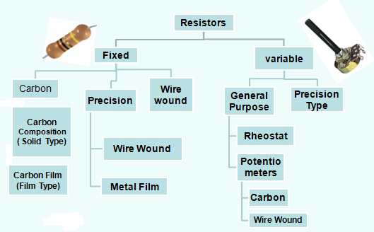 Resistors in Electronic Circuits