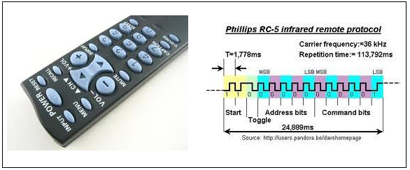 How TV Remote Works