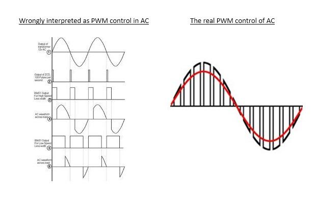 PWM Control in AC