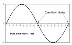Zero Cross Sensing 1
