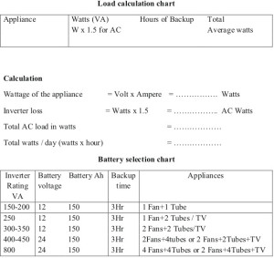 Selecting Inverter based on Load