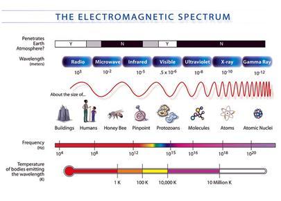 Electro Magnetic Spectrum