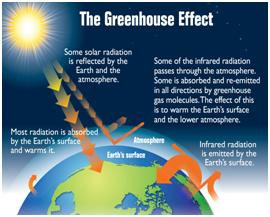 Green House Effect
