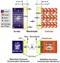 Li Ion Battery Reaction