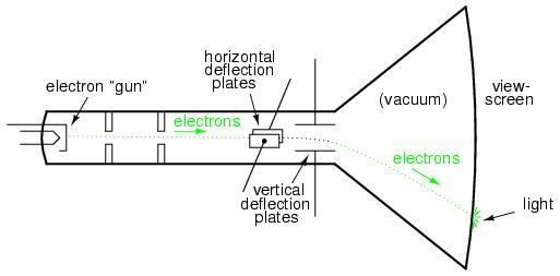 what is internal structer and working principle of cathod ray tube rh elprocus com cathode ray tube diagram and working cathode ray experiment diagram