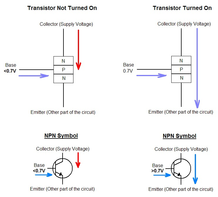 NPN working diagram