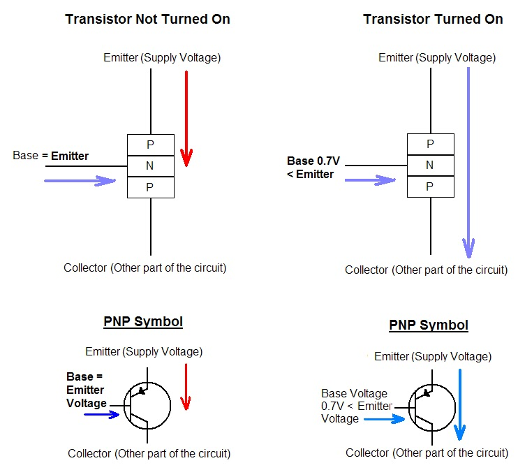 PNP working diagram