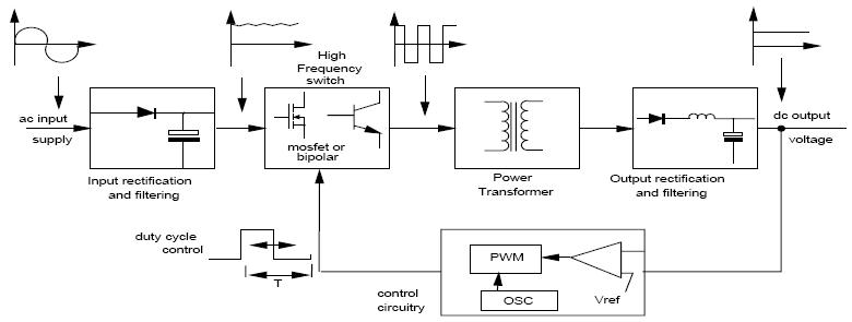 switched-mode-power-supply-block-diagram - elprocus - electronic,Block diagram,Block Diagram Of Smps