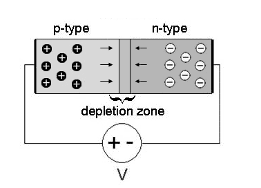 Forward Characteristics of P-N Junction