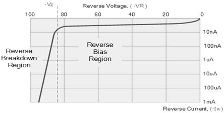 P-N Junction Reverse Bias Characteristics