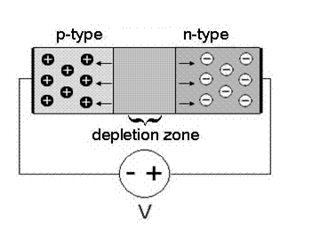 P-N Junction Reverse Characteristics Circuit