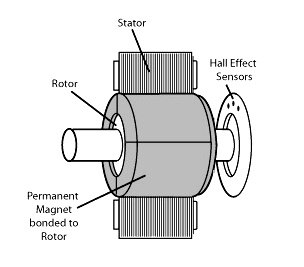 Electrical Brushless DC Motor Introduction, Working and