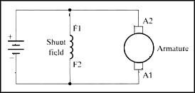 Shunt Motor