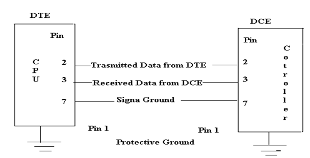 The General RS-232 Communication Diagram