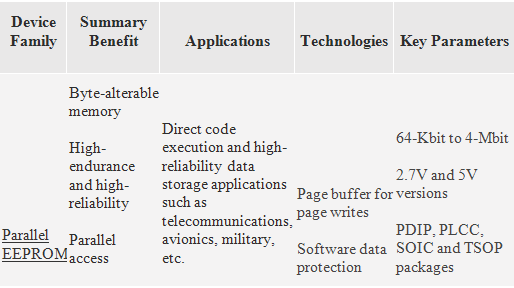 How EEPROM memory Device Works? Discuss the Applications and Features