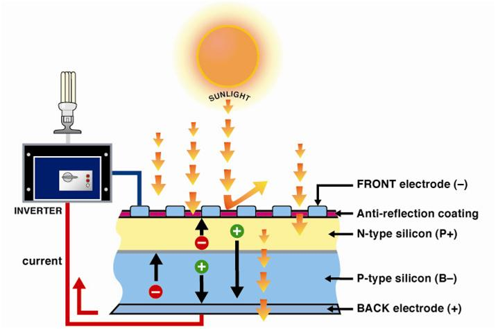 How-does-Solar-PV-work