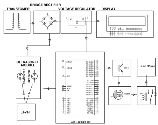 Water Level Controller Block Diagram