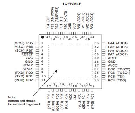 44-pad TQFP/MLF
