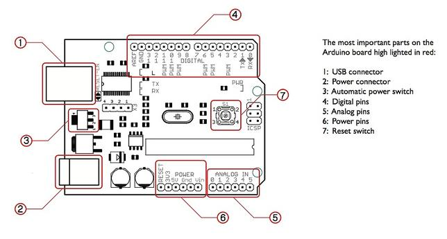 Arduino Pin Diagram
