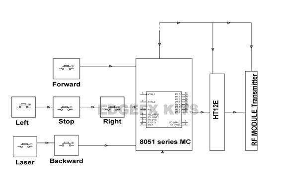 RF transmitting unit to control Robot vehicle