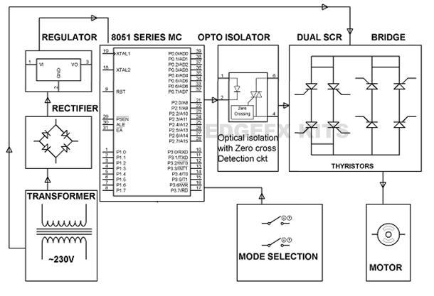 Speed Control of the Single Phase Induction Motor