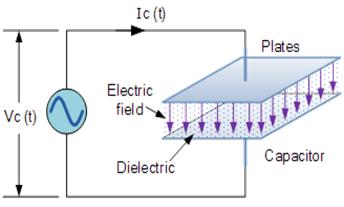 LED Cir
