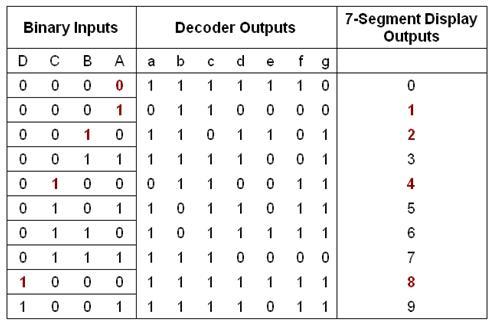 LED pattern for displaying digits using 7-segment display