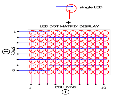 Diagram of 8X8 LED Matrix using 16 I/O pins