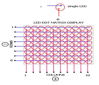 Diagram of 8X8 LED Matrix using 16 I/O pins