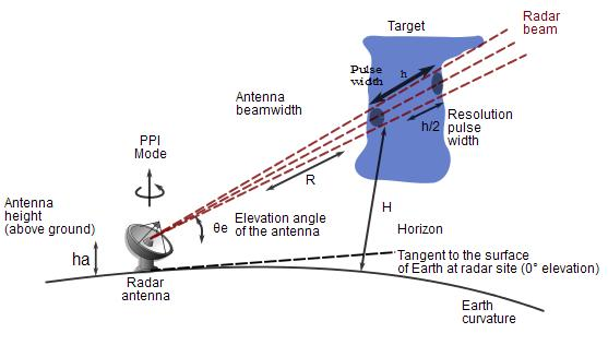 Radar applications using microwaves
