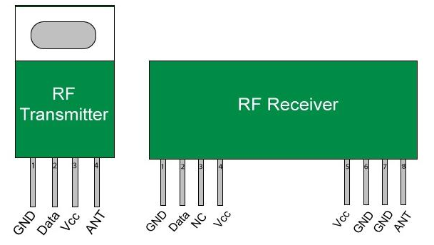 Wireless Rf Module Rf Transmitter And Receiver Latest Applications