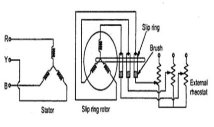 Rotor Resistance Starter