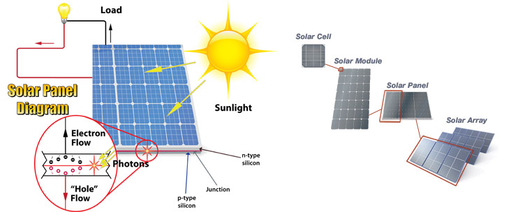 Solar Panel Diagram solar energy panels sun tracking solar power system and application solar panel diagram at readyjetset.co