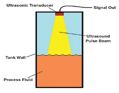 Ultrasonic Detection