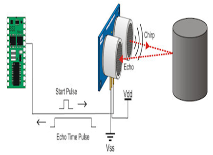 What is the principle of Ultrasonic Detection: Latest