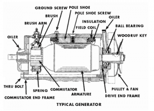 Electric Generator Construction Working Types Its Applications