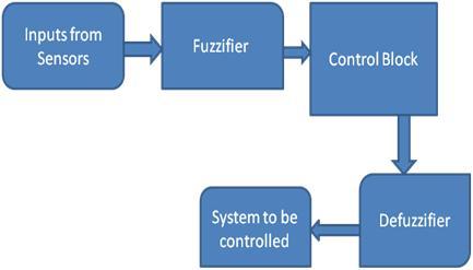 A Fuzzy Logic Control System