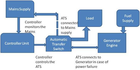 AC Backup Generator System