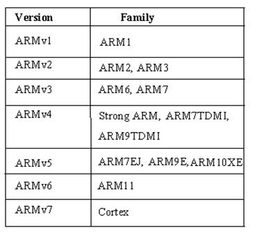 ARM Architecture Families