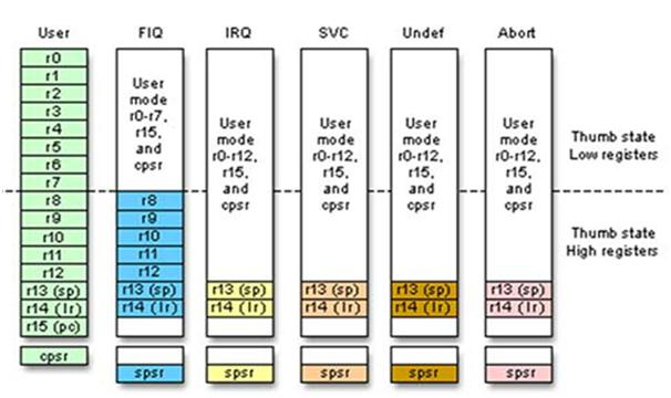 ARM Mode Selection Registers