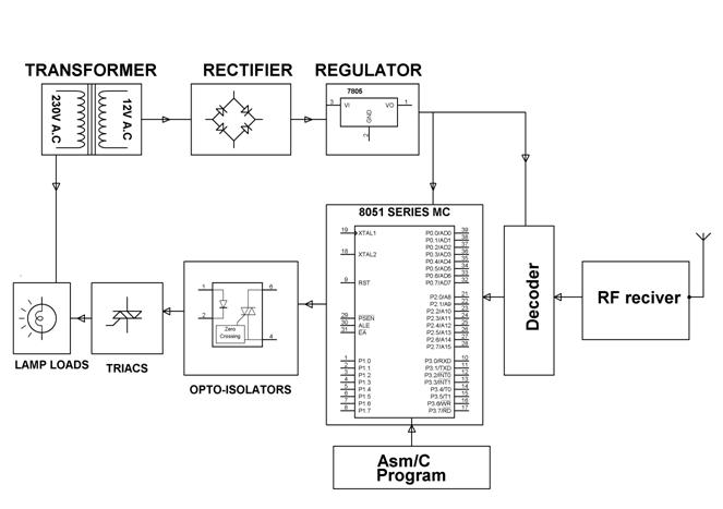 home appliances control system using remotes, landline and ... basic wiring diagram for car basic landline diagram