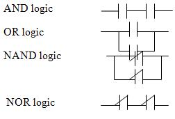 Introduction of programming logic controller plc working principles basic logic functions using ladder logic asfbconference2016 Choice Image
