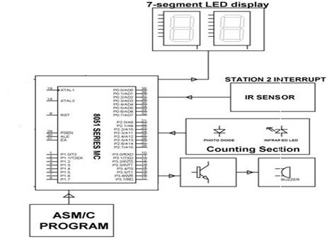 Block Diagram Showing Counting System Control