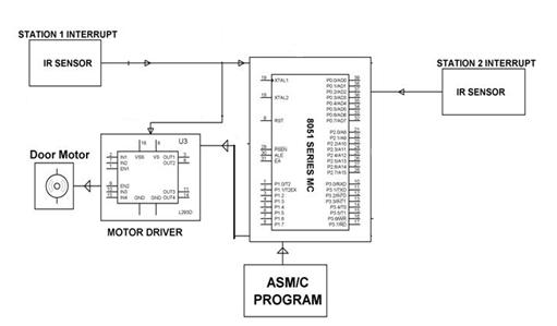 Block Diagram Showing Door Opening and Closing Control