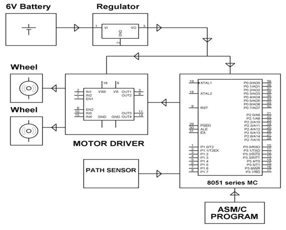 Block Diagram of Line Following Robotic Vehicle with Microcontroller