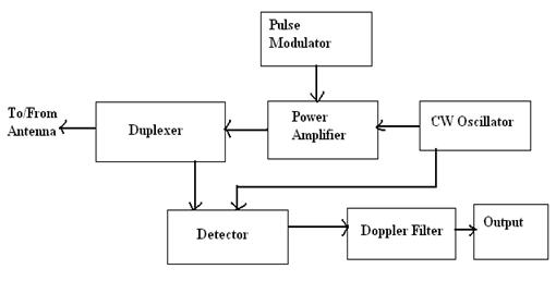 radar introduction of radar systems, types and applications how radar works diagram radar block diagram #3