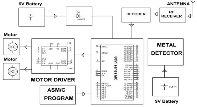 Block Diagram of Receiver Section